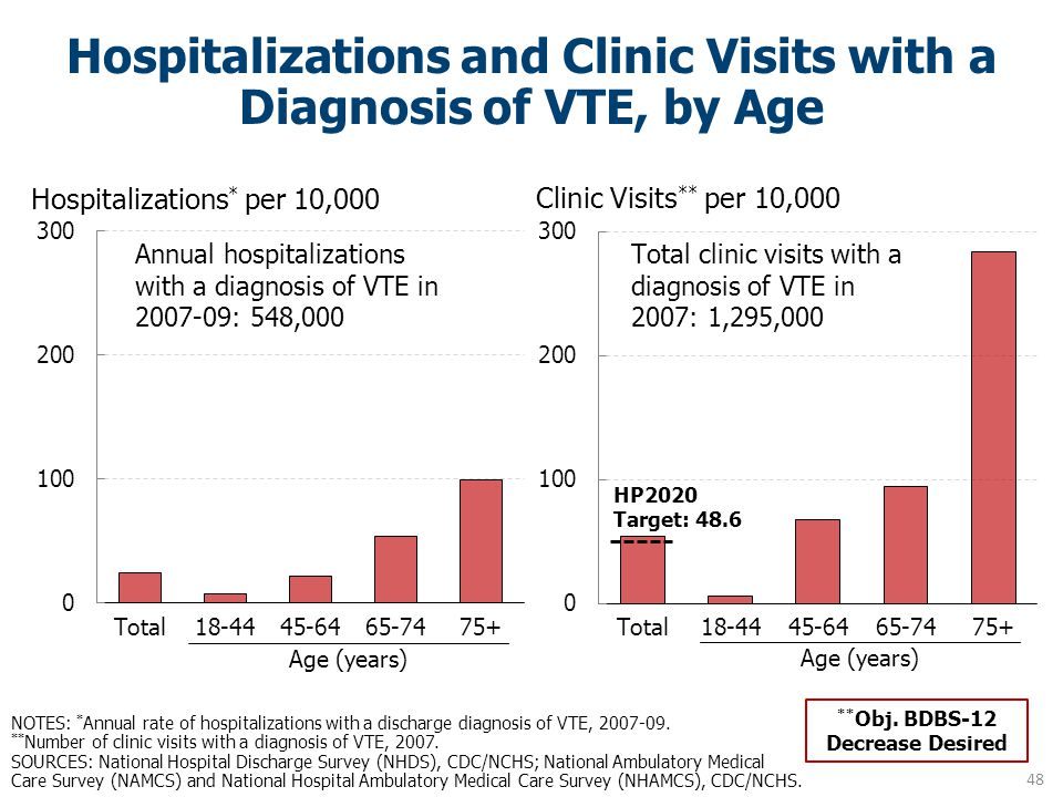 Hospitalizations and Clinic Visits with a Diagnosis of VTE, by Age