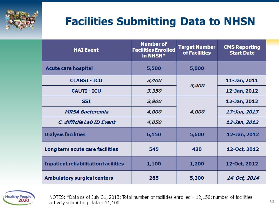 Facilities Submitting Data to NHSN
