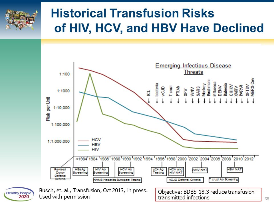 Historical Transfusion Risks of HIV, HCV, and HBV Have Declined