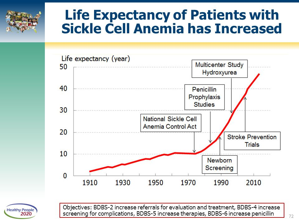 Life Expectancy of Patients with Sickle Cell Anemia has Increased