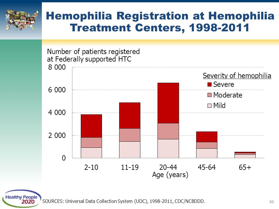 Hemophilia Registration at Hemophilia Treatment Centers, 1998-2011