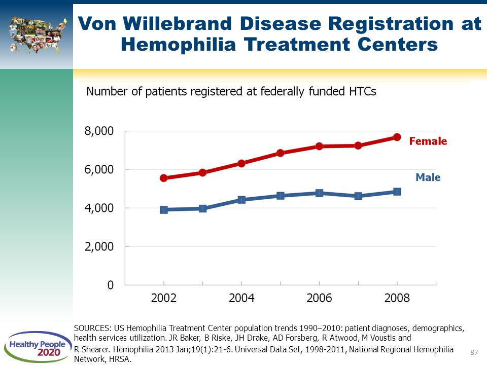 Von Willebrand Disease Registration at Hemophilia Treatment Centers