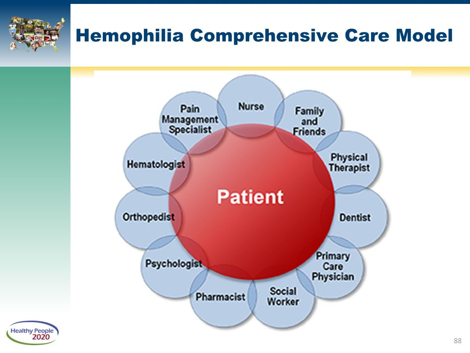 Hemophilia Comprehensive Care Model