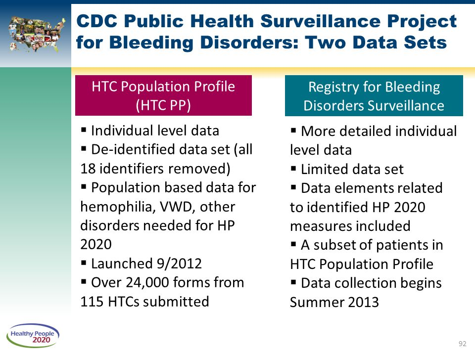 CDC Public Health Surveillance Project for Bleeding Disorders: Two Data Sets