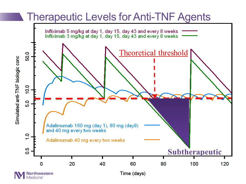 Therapeutic Levels for Anti-TNF Agents