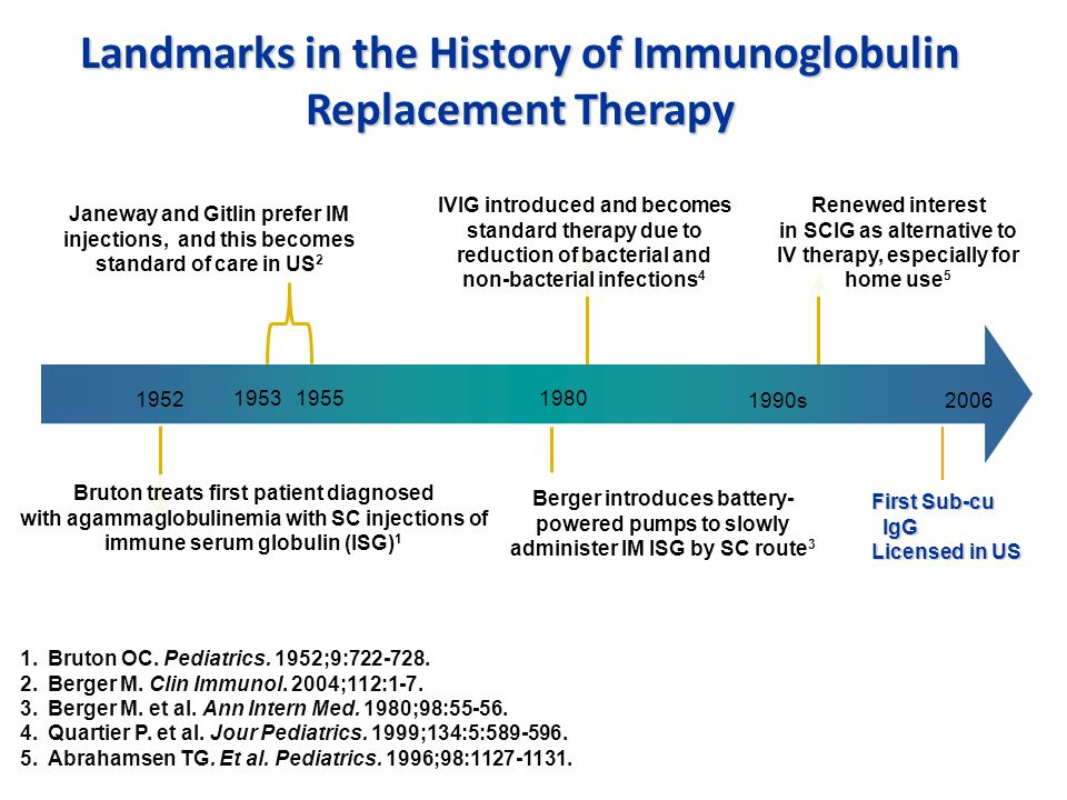 Landmarks in the History of Immunoglobulin Replacement Therapy