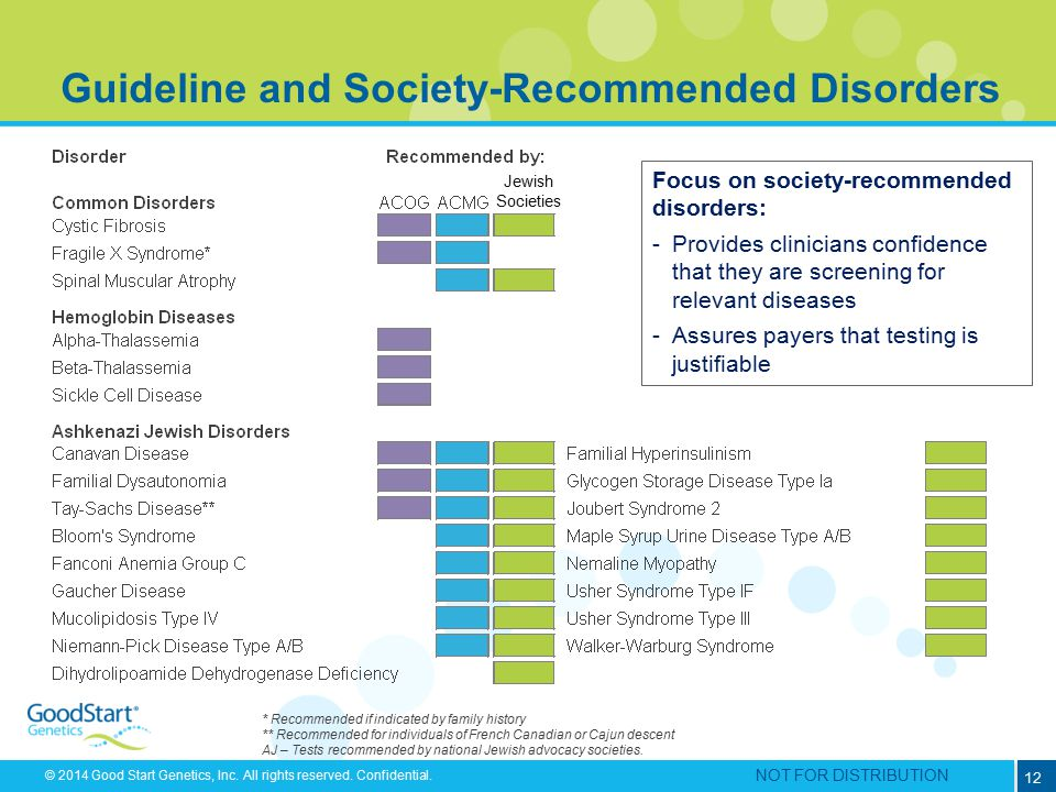 Guideline and Society-Recommended Disorders