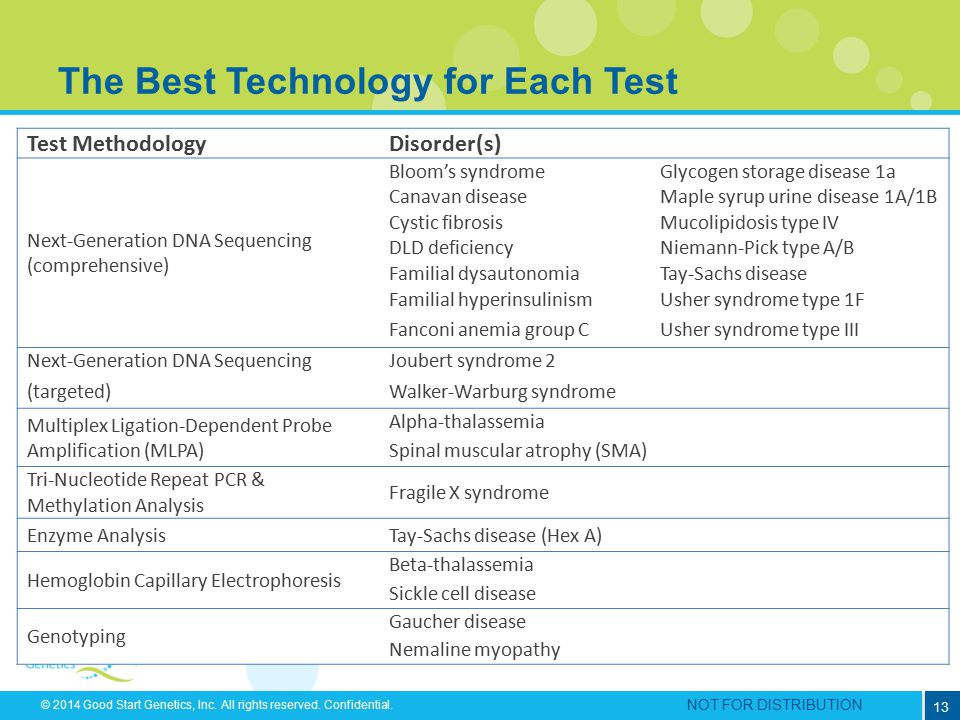 The Best Technology for Each Test