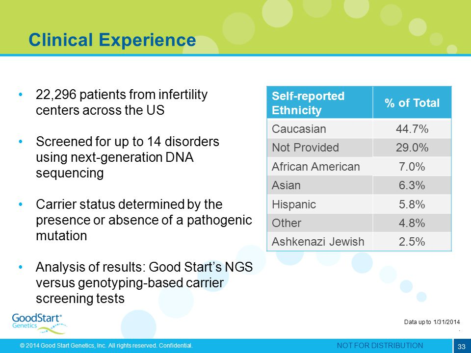 Clinical Experience 22,296 patients from infertility centers across the US. Screened for up to 14 disorders using next-generation DNA sequencing.