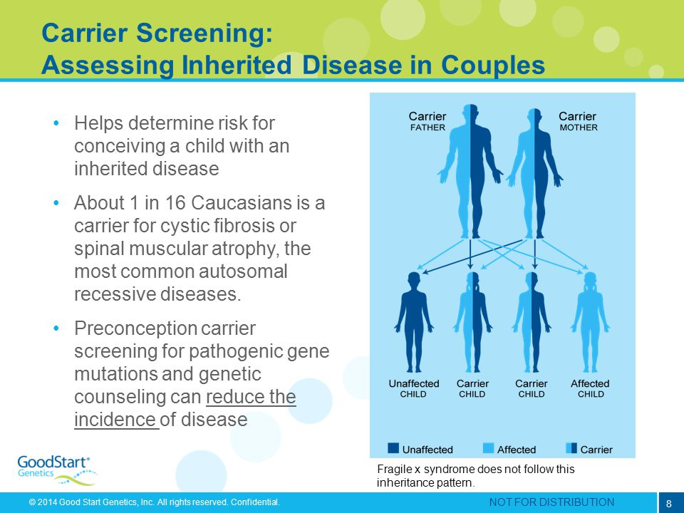 Carrier Screening: Assessing Inherited Disease in Couples