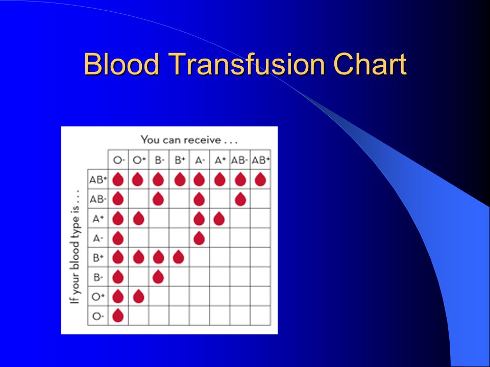 Blood Transfusion Chart