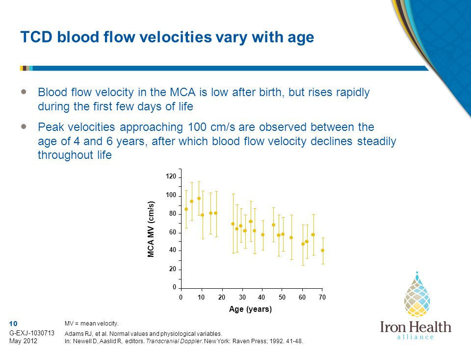 TCD blood flow velocities vary with age