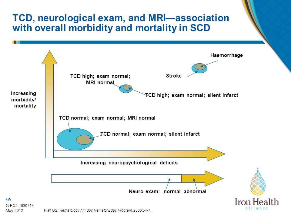 TCD, neurological exam, and MRI—association with overall morbidity and mortality in SCD