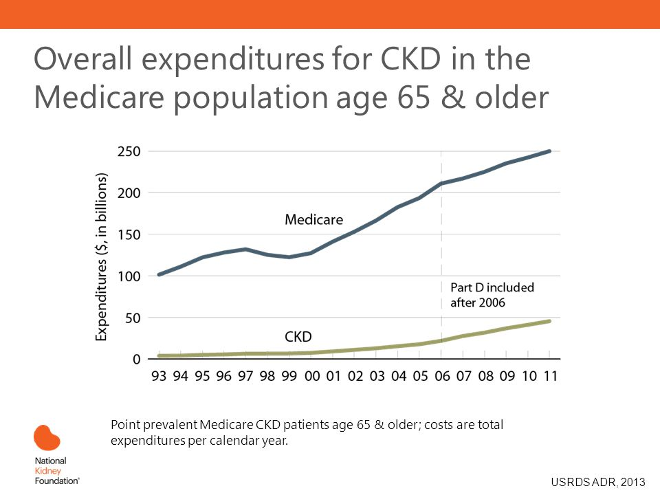 Overall expenditures for CKD in the Medicare population age 65 & older