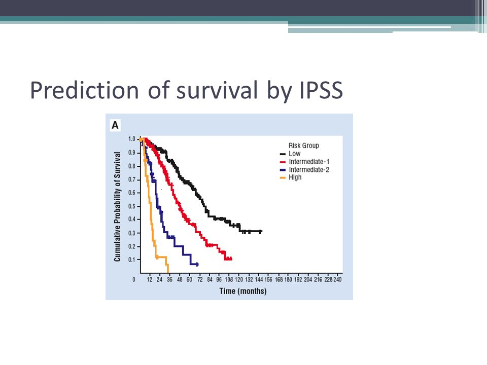 Prediction of survival by IPSS