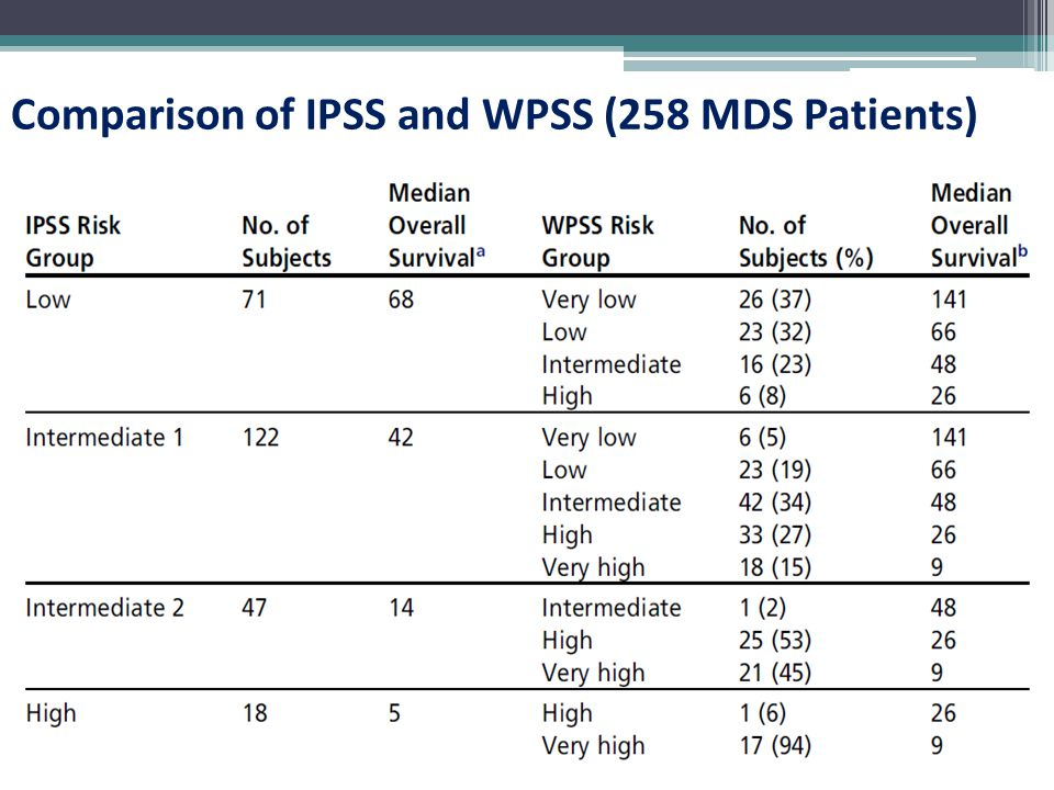 Comparison of IPSS and WPSS (258 MDS Patients)
