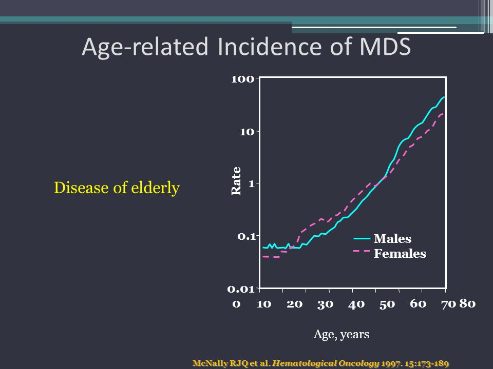 Age-related Incidence of MDS