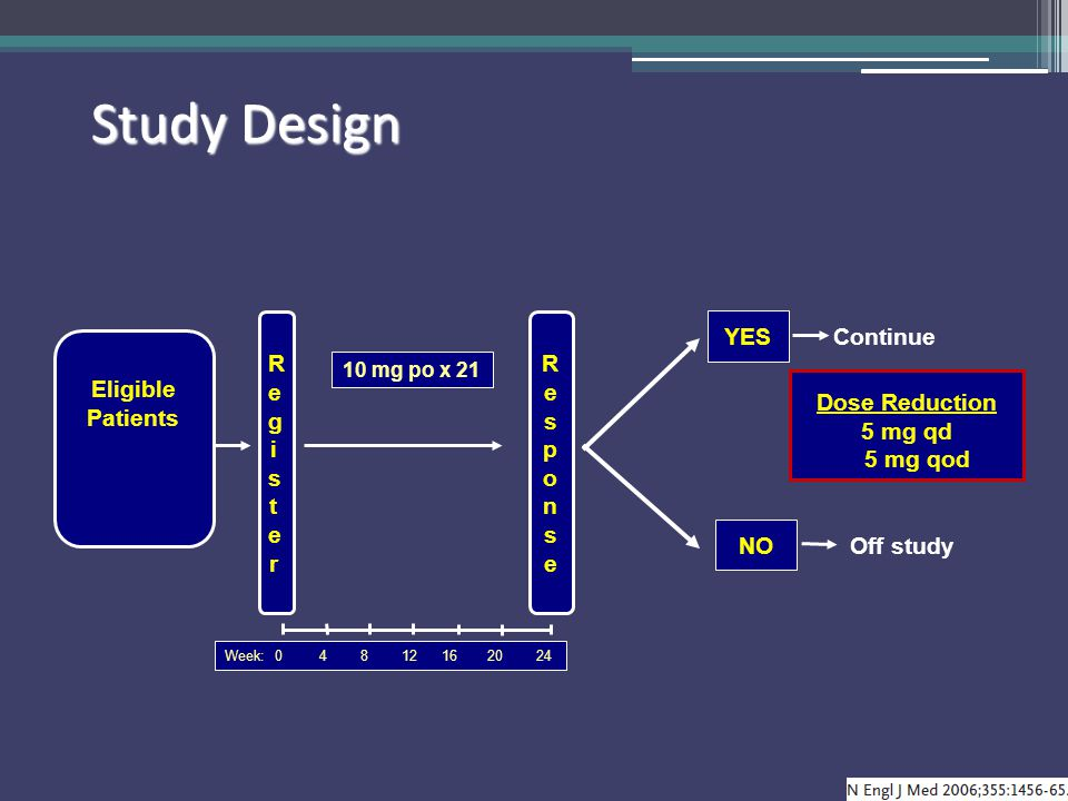 Study Design Dose Reduction 5 mg qd 5 mg qod Eligible Patients
