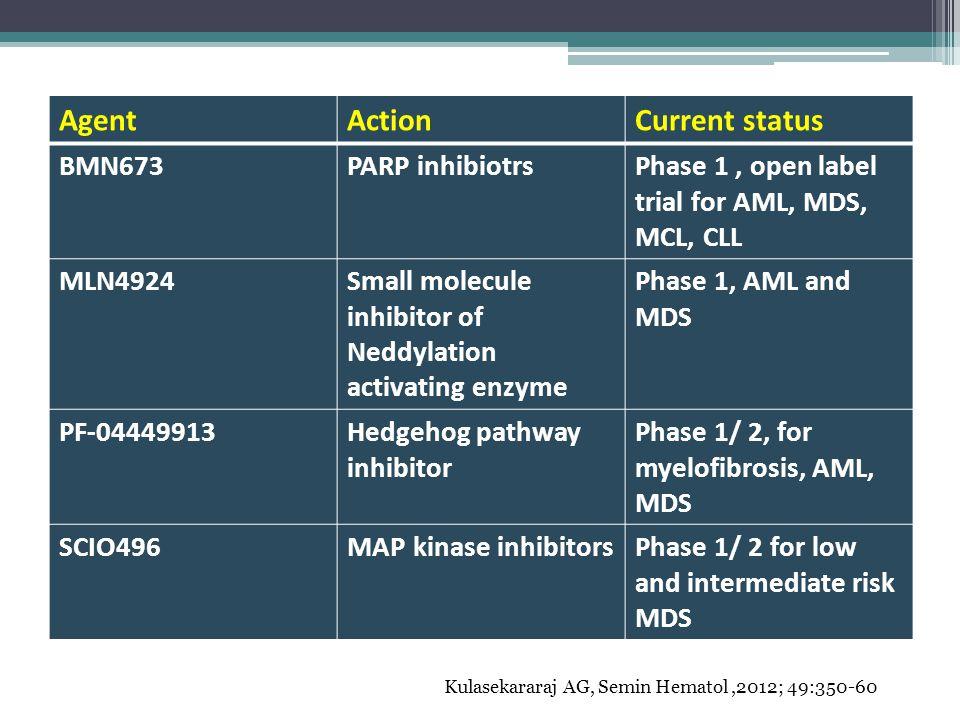 Agent Action Current status BMN673 PARP inhibiotrs