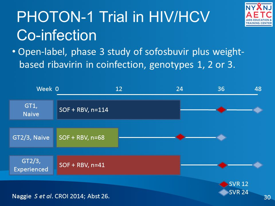 PHOTON-1 Trial in HIV/HCV Co-infection