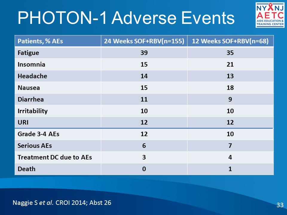 PHOTON-1 Adverse Events