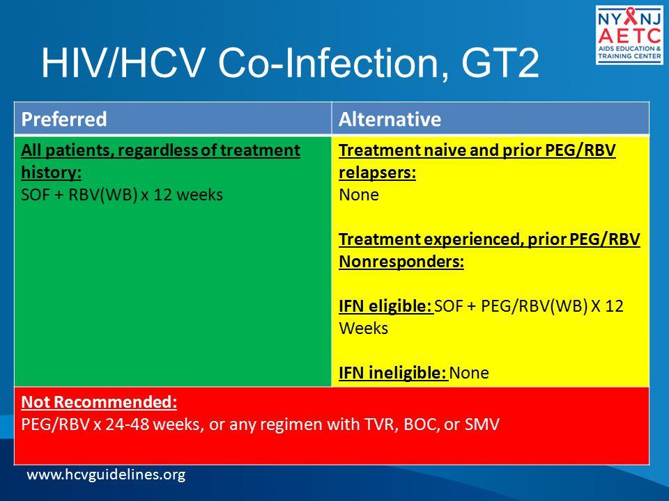 HIV/HCV Co-Infection, GT2
