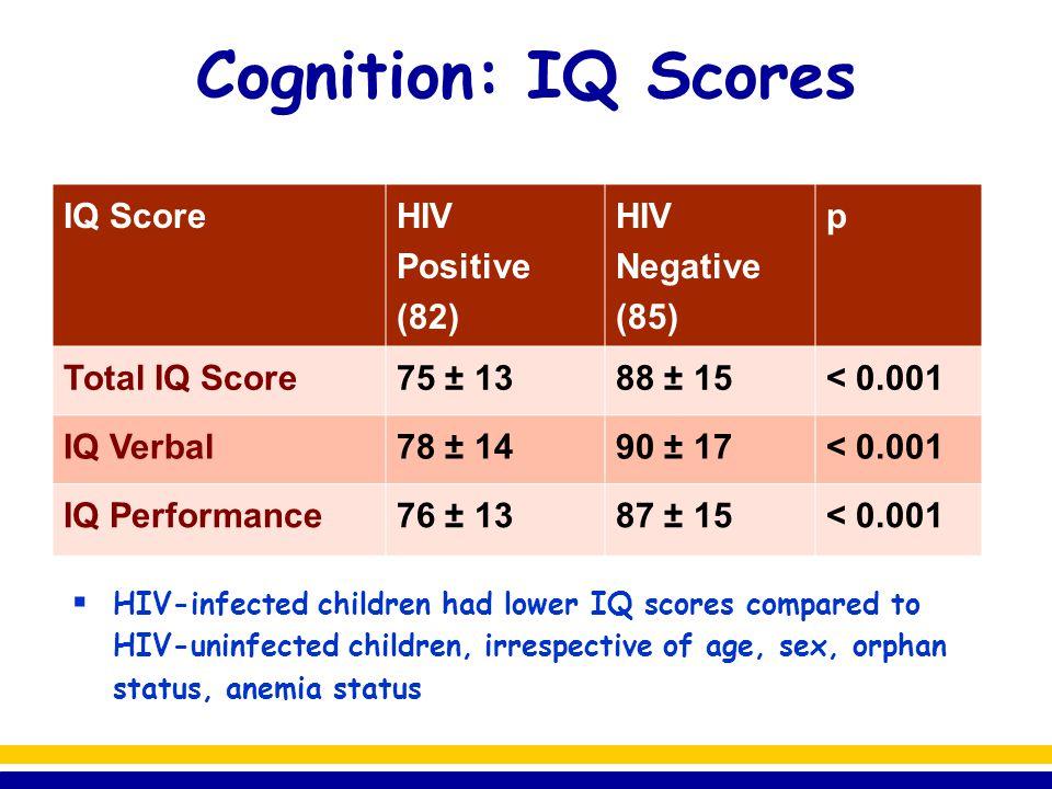 Cognition: IQ Scores IQ Score HIV Positive (82) HIV Negative (85) p