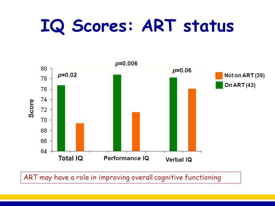 IQ Scores: ART status Score Total IQ