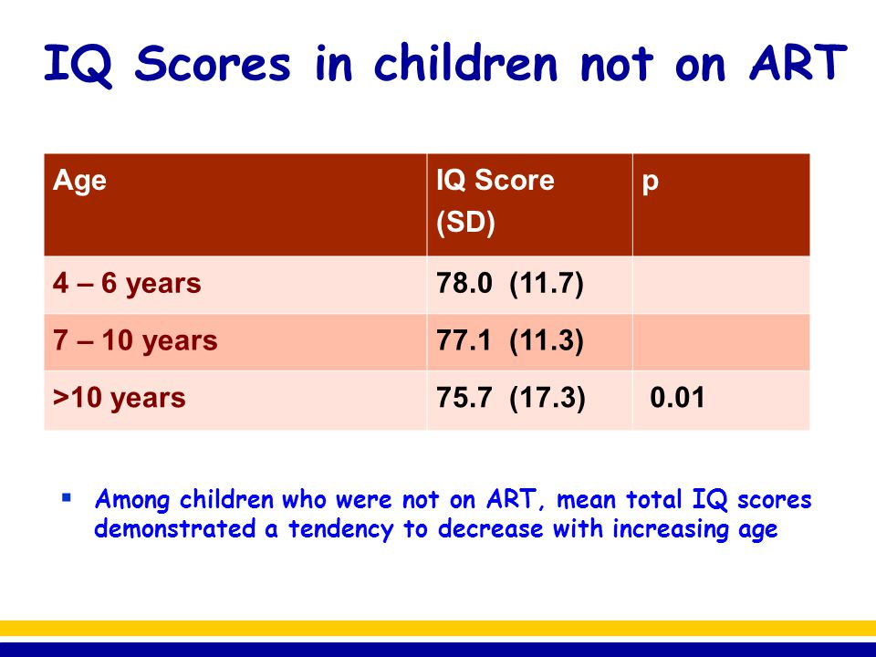 IQ Scores in children not on ART