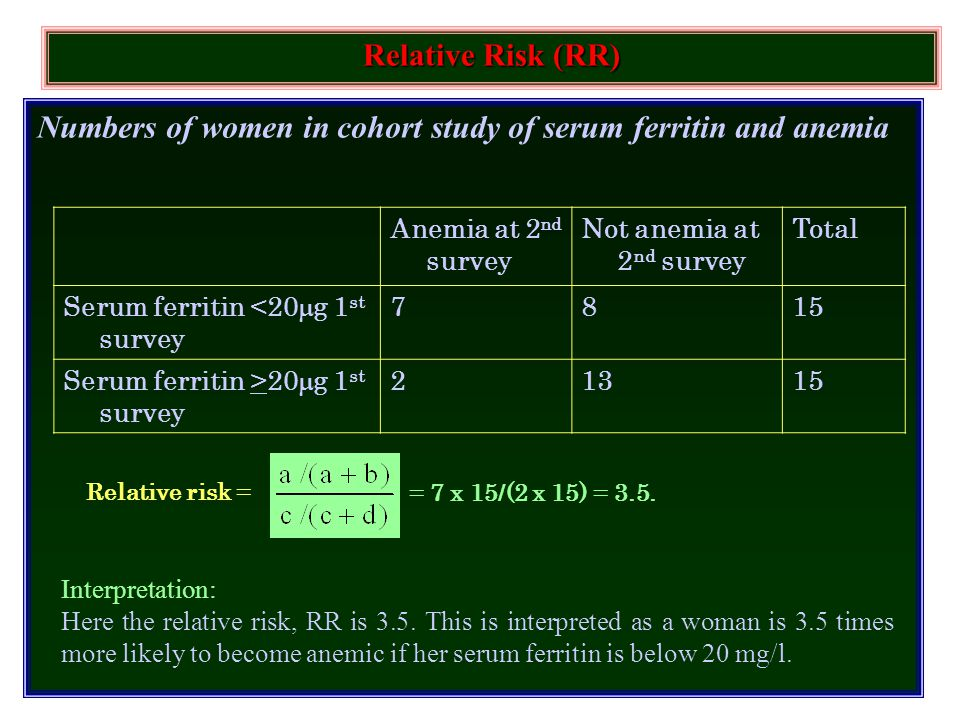 Numbers of women in cohort study of serum ferritin and anemia