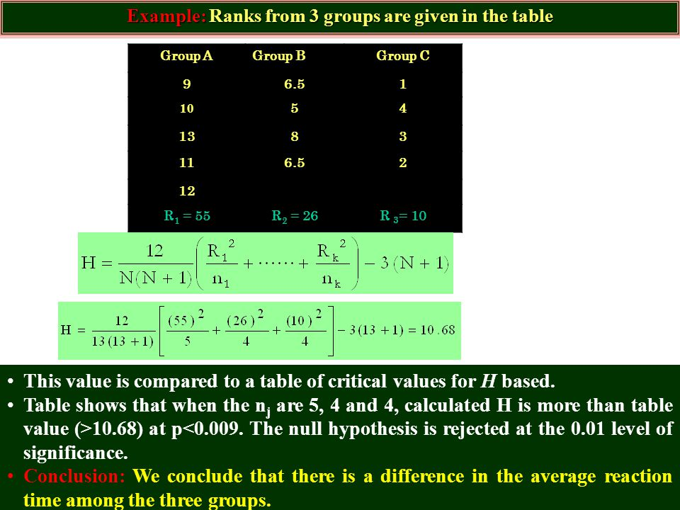 Example: Ranks from 3 groups are given in the table