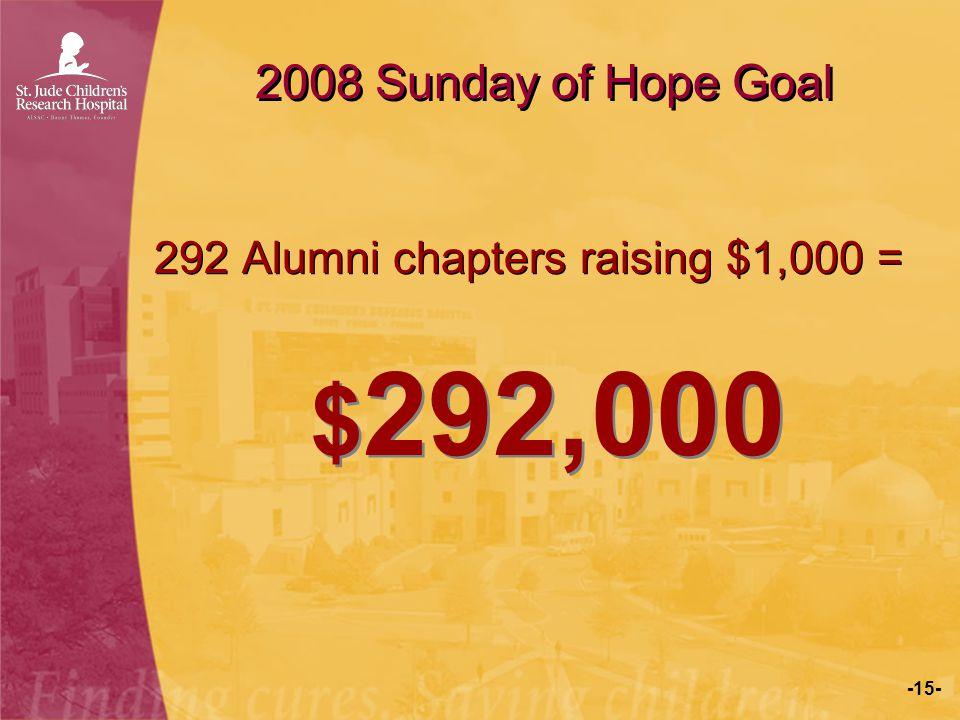 2008 Sunday of Hope Goal 292 Alumni chapters raising $1,000 = $292,000
