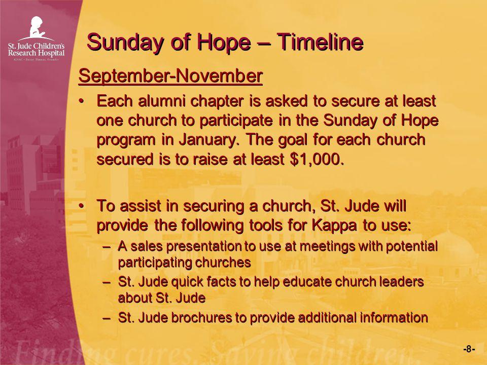 Sunday of Hope – Timeline
