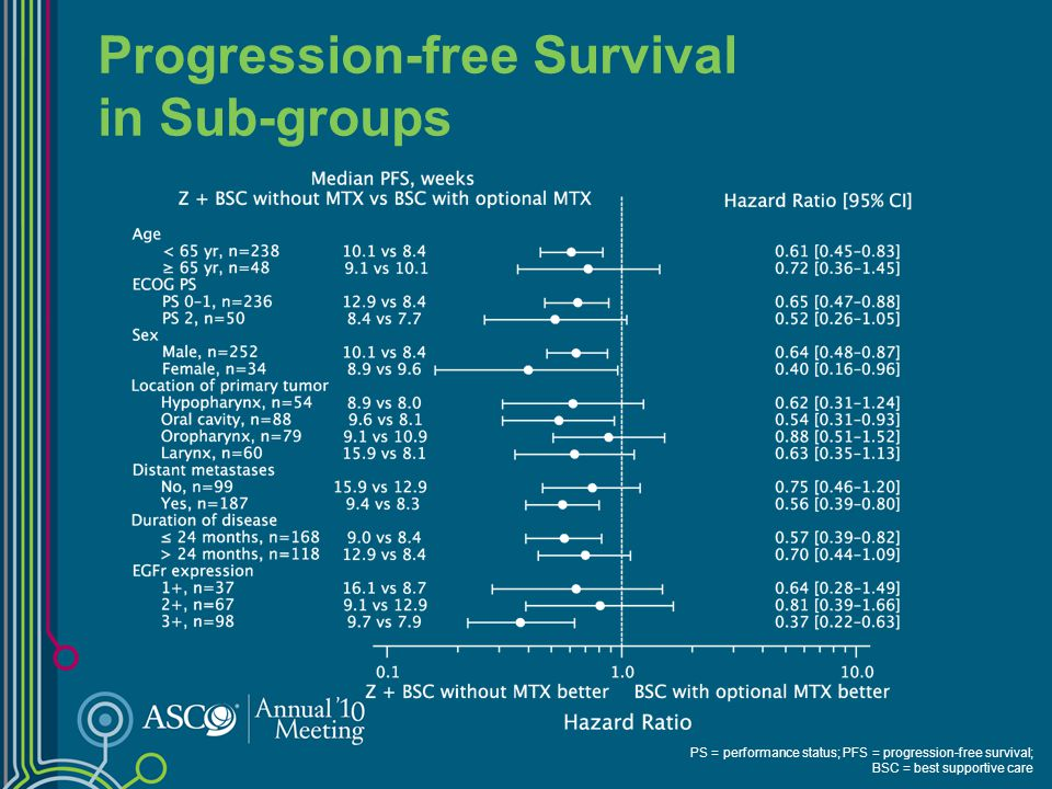 Progression-free Survival in Sub-groups