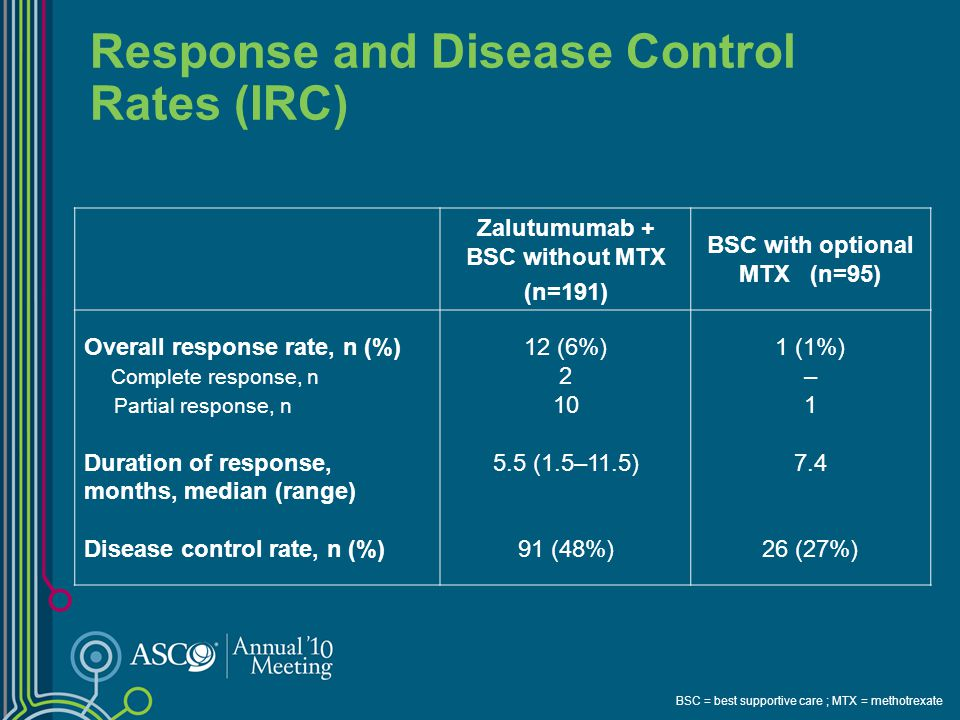 Response and Disease Control Rates (IRC)