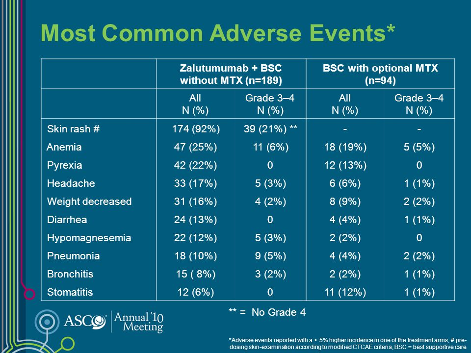 Most Common Adverse Events*