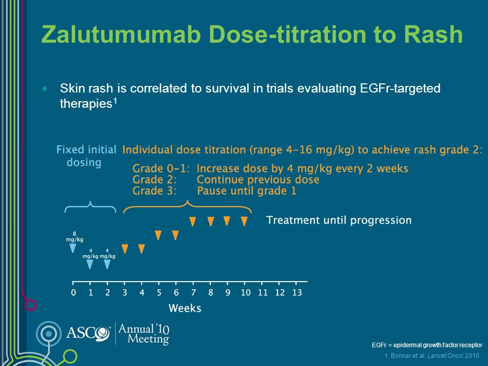 Zalutumumab Dose-titration to Rash