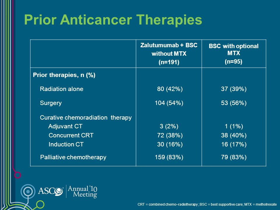 Prior Anticancer Therapies