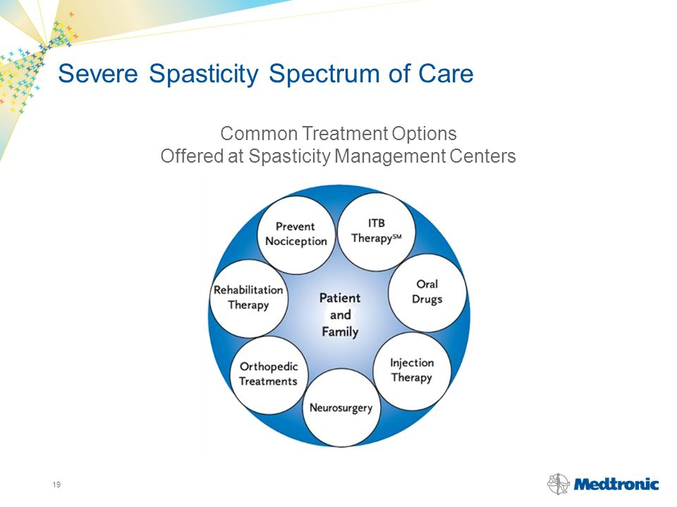Severe Spasticity Spectrum of Care