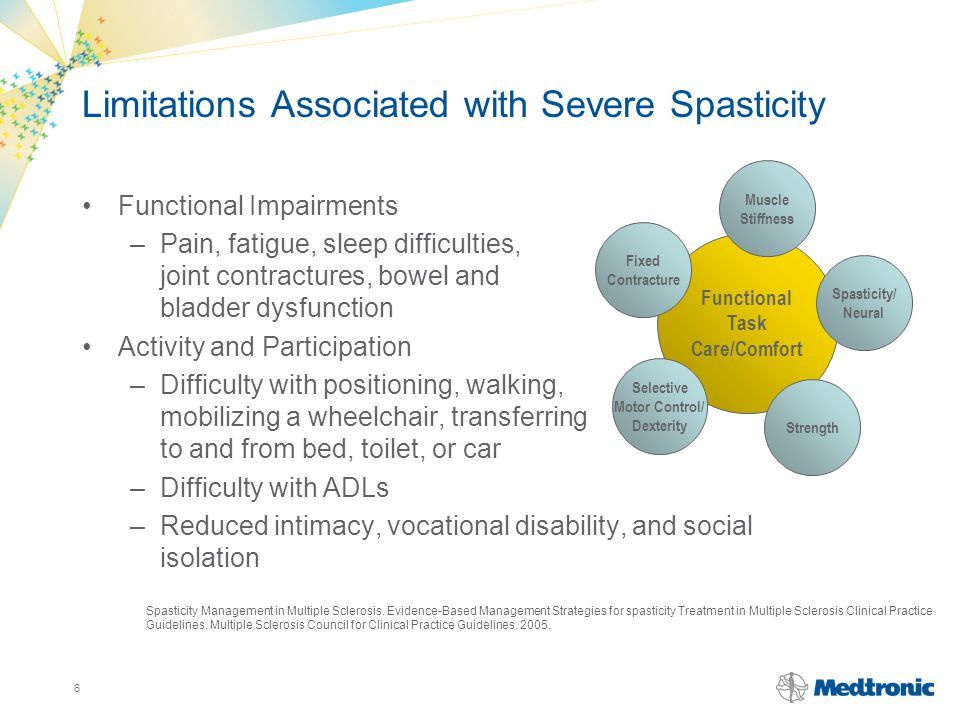 Limitations Associated with Severe Spasticity