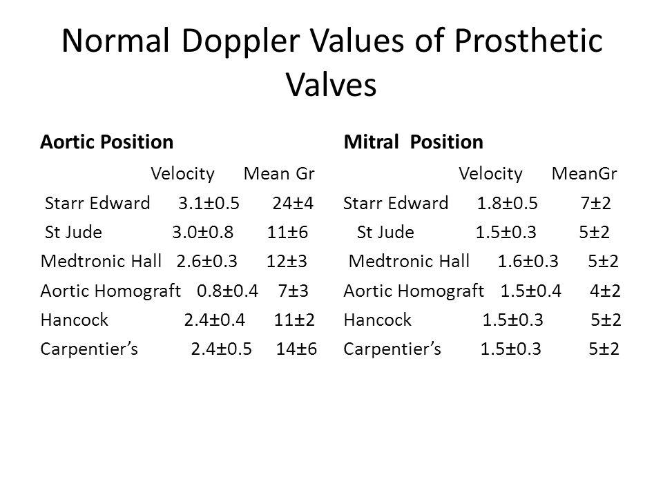 Normal Doppler Values of Prosthetic Valves