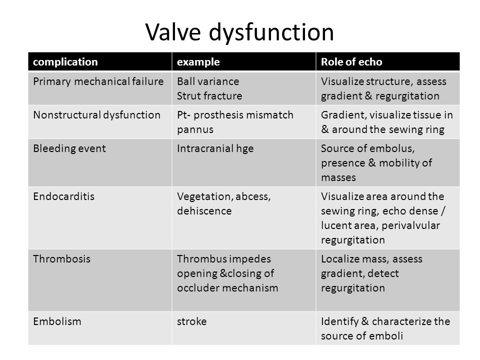Valve dysfunction complication example Role of echo