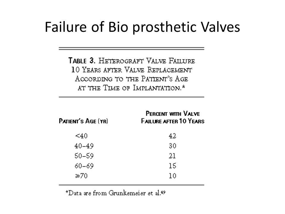 Failure of Bio prosthetic Valves