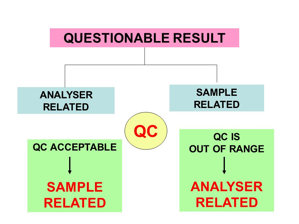 QC QUESTIONABLE RESULT ANALYSER RELATED SAMPLE RELATED SAMPLE RELATED