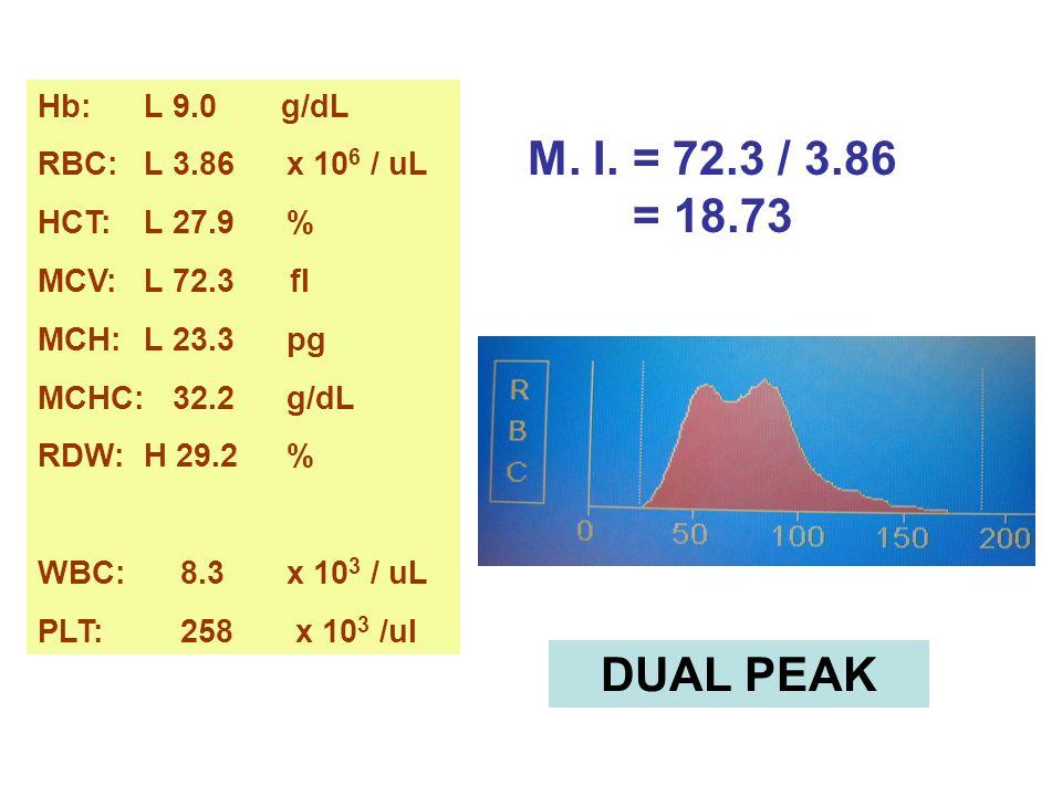 M. I. = 72.3 / 3.86 = 18.73 DUAL PEAK Hb: L 9.0 g/dL