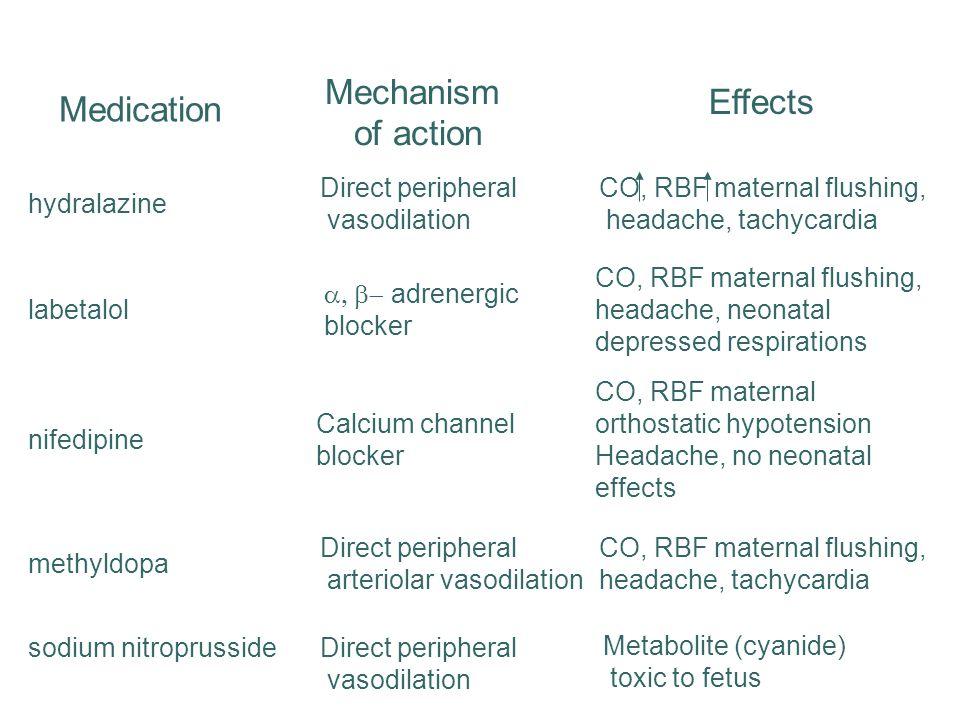 Mechanism Effects Medication of action Direct peripheral vasodilation