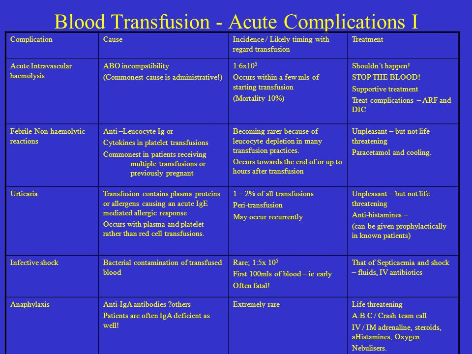 Blood Transfusion - Acute Complications I