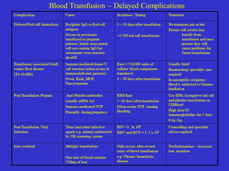 Blood Transfusion – Delayed Complications
