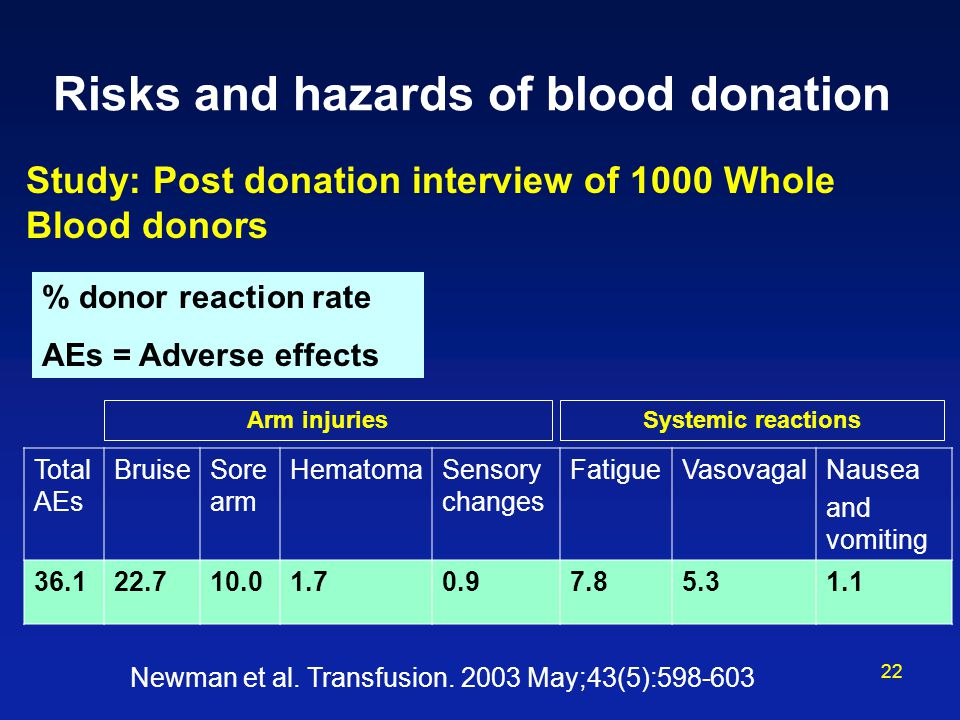 Risks and hazards of blood donation