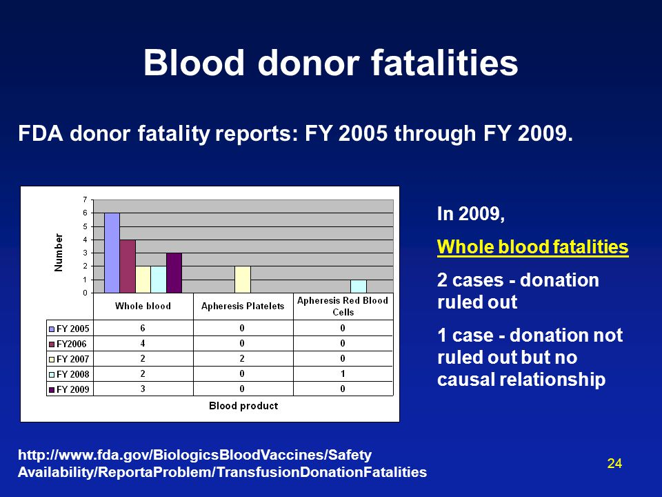 Blood donor fatalities